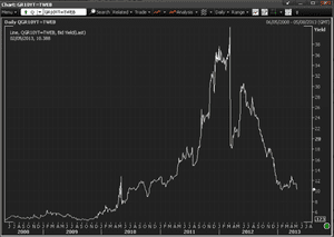 Greek 10-year bond yields, to May 2013