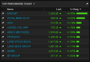 Top rising shares in London, Monday 20th May 2013