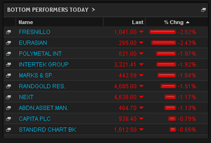 Top falling shares in London, Monday 20th May 2013