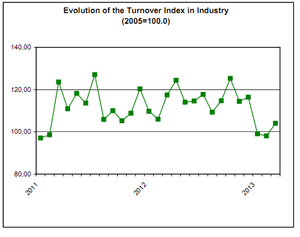 Turnover across Greek industrial firms, March 2013