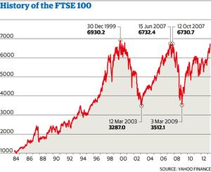 FTSE 100 history