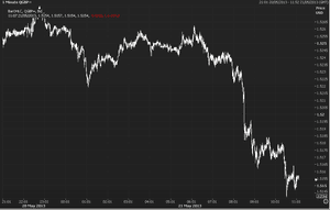 Pound vs Dollar, May 21 2013