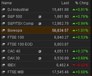 Markets, May 22 2013