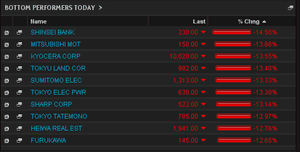 Nikkei biggest fallers May 2013