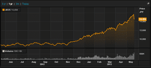 Japan's Nikkei over last 12 months