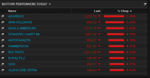 Biggest fallers on the FTSE 100, May 23, at the close
