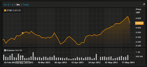 FTSE over the last three months, to May 23