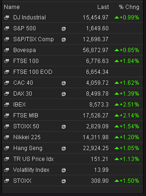 Stock market prices, May 28 2013