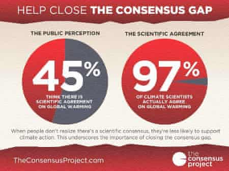 The consensus gap between public perception and reality