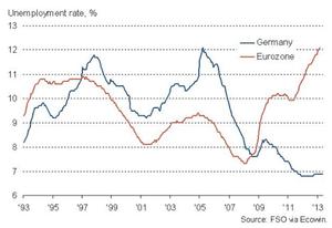 German unemployment vs eurozone average
