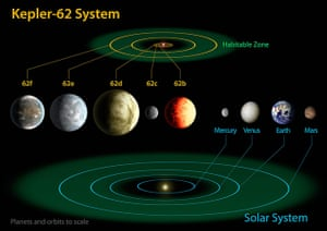 A month in Space: Kepler Discovers its Smallest Habitable Zone Planets