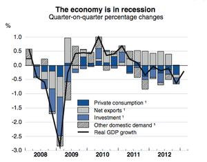 Eurozone GDP forecast, May 2013