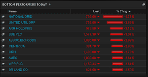 Biggest fallers on the FTSE 100, May 29, lunchtime