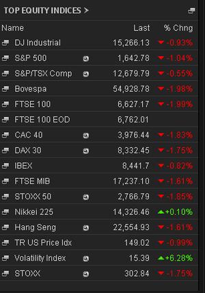 Equity markets, at European close, May 29 2013