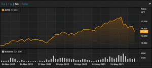 Japan's Nikkei, 3 months to May 30