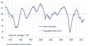 Eurozone consumer confidence, to May 30 2013