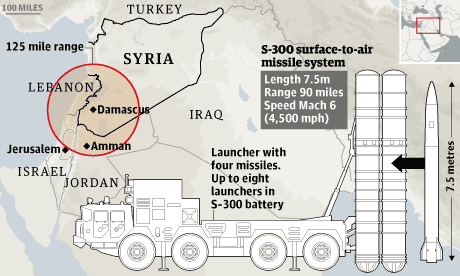 Syrian missiles