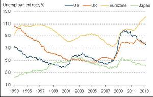 Eurozone jobless total