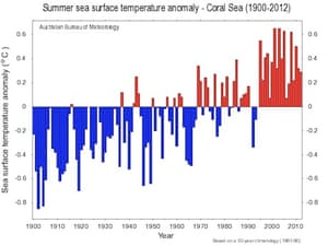 Graph showing sea surface temperatures in Australia's coral sea