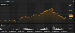 Japan's Nikkei, to June 10