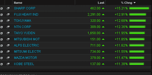 Top risers on the Nikkei, June 10 2013
