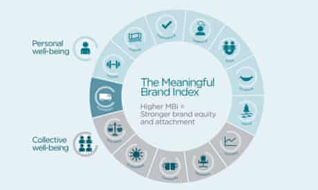 Havas Meaningful Brands report infographic