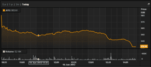 Athens general index, to 1pm, June 10 2013