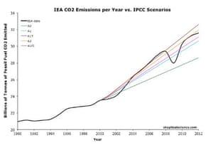 IEA emissions vs. IPCC scenarios