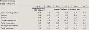 Finnish GDP forecasts