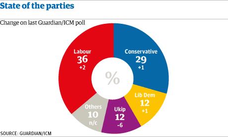 ICM poll June 2013