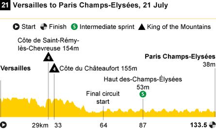 Stage 21 profile Tour de France 2013