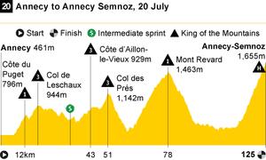 Stage 20 profile Tour de France 2013