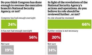 Congress oversight poll.