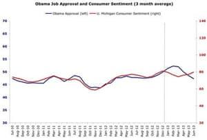 Consumer sentiment graph