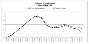 Employment in the eurozone, to Q1 2013