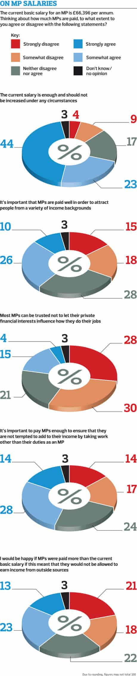 Poll graphic: MP salaries
