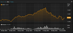 Nikkei, 3 months to June 17 013