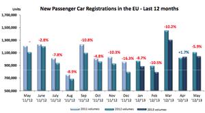 Car sales, to May 2013