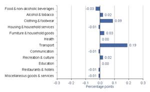 UK inflation breakdown, May 2013
