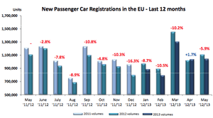 European car sales to May 2013