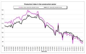 Eurozone construction data, to April 2013