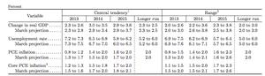 Federal Reserve predictions, June 2013