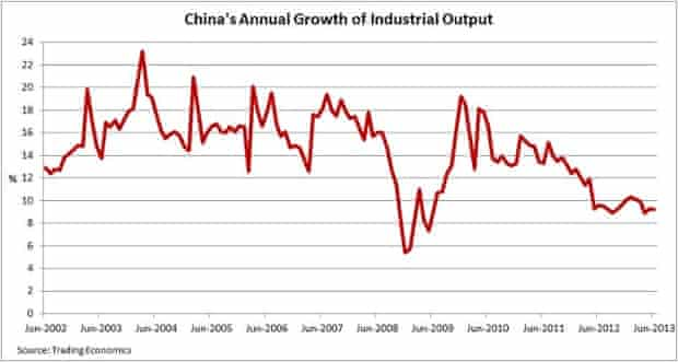 China's annual growth of industrial output