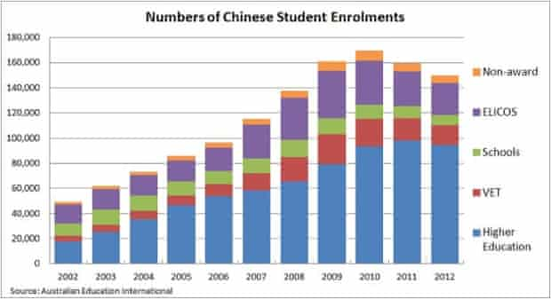 Numbers of chinese student enrolments