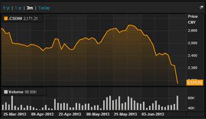 China's CSI 300 market, to June 24