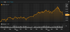 FTSE 100 over the last year, to June 24