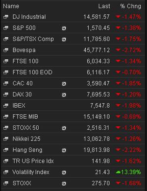 Stock markets, 3pm, 24th June 2013