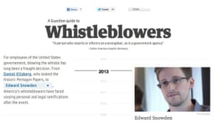 A screen grab of the Guardian interactive guide to whistleblowers.