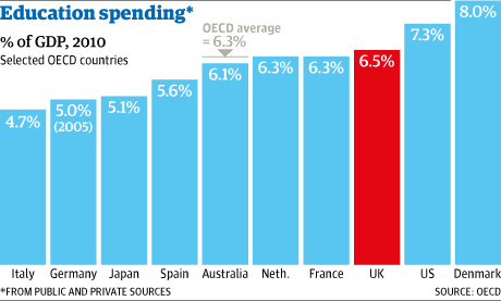 Education spending graph