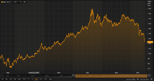 Spot price of gold from 2008 to 2013